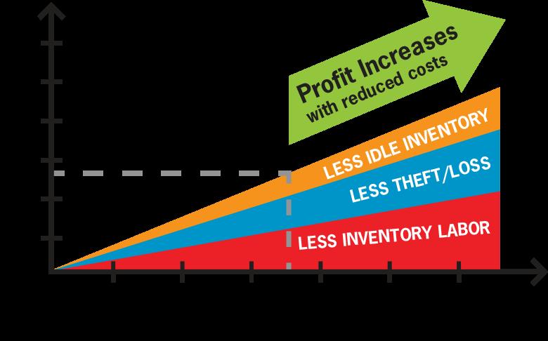 Return on Bar Inventory Management Investment Graph
